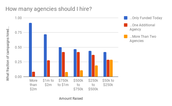 How many agencies should I hire?