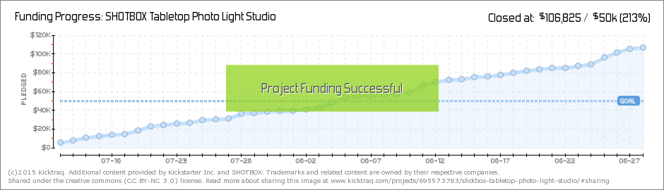 SHOTBOX - Kicktraq Funding Progress Chart