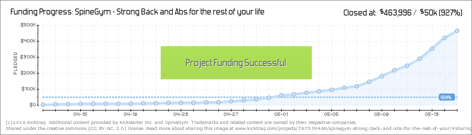 SpineGym - Kicktraq Funding Progress Chart