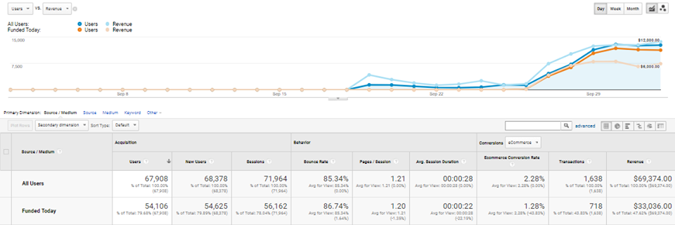 The Side Winder Google Analytics Chart